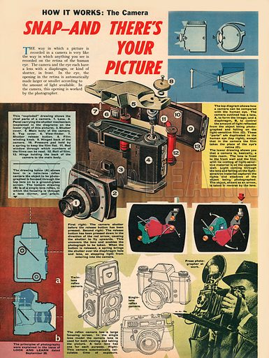 How it Works: Snap! And There's Your Picture. How the camera works.