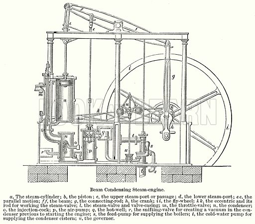 Beam Condensing Steam-Engine. a, The Steam-Cylinder; b, the Piston; c, the Upper Steam-Port or Passage; d, the Lower Steam-Port; e e, the Parallel Motion; f f, the Beam; g, the Connecting-Rod; h, the Crank; i i, the Fly-Wheel; k k, the Eccentric and its Rod for Working the Steam-Valve; l, the Steam-Valve and Valve-Casing; m, the Throttle-Valve; n, the Condenser; o, the Injection-Cock; p, the Air-Pump; q, the Hot-Well; r, the Snifting-Valve for Creating a Vacuum in the Condenser Previous to Starting the Engine; s, the Feed-Pump for Supplying the Boilers; t, the Cold-Water Pump for Supplying the Condenser Cistern; u, the Governor. Illustration for Blackie's Modern Cyclopedia (1899).