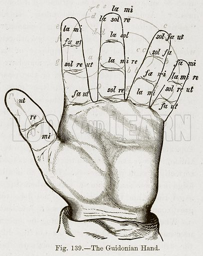 The Guidonian Hand. Illustration for The History of Music by Emil Naumann (Cassell, c 1890).