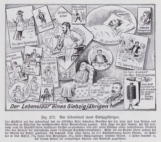 How much time a typical 70 year-old man with have spent doing various things over the course of his lifetime. Illustration from Universum des Himmels, der Erde und des Menschen (F E Bilz, Dresden-Radebeul and Leipzig, c1925).