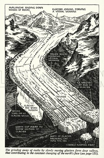 The grinding away of rocks by slowly moving glaciers form deep valleys, thus contributing to the constant changing of the earth's face. Illustration for General Knowledge Course (Odhams, c 1945).