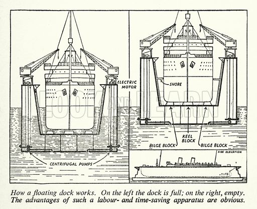 How a floating dock works. Illustration for General Knowledge Course (Odhams, c 1945).