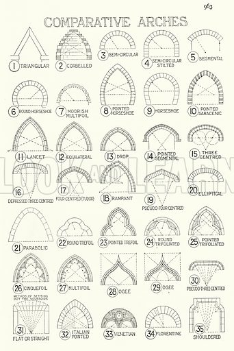 Comparative Arches. Illustration for A History of Architecture by Sir Banister Fletcher (10th edn, Batsford, 1938).  Originally published in 1896.  This work is the joint publication of Banister Fletcher (Senior) (1833-1899) and Sir Banister Flight Fletcher (1866-1953).