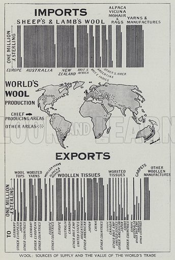 Wool, Sources of supply and the value of the world's trade. Illustration for Harmsworth's Business Encyclopedia and Commercial Educator (c 1926).