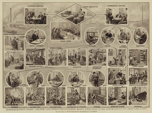 Administration chart, Factory and office organisation, heavy lines link up all departments to chief executive. Illustration for Harmsworth's Business Encyclopedia and Commercial Educator (c 1926).