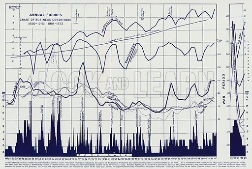 Chart of business conditions. Illustration for Harmsworth's Business Encyclopedia and Commercial Educator (c 1926).