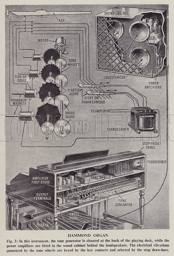 Hammond organ. Illustration for See How It Works, popular scientific devices and how they work explained and illustrated (Odhams, 1949).