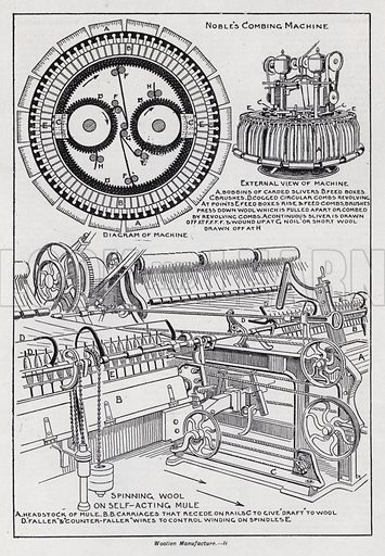 Wollen manufacture. Illustration for The Harmsworth Encylopaedia (c 1922).