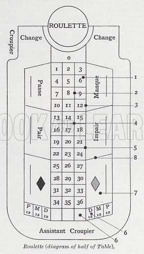 Roulette, diagram of half of table. Illustration for The Harmsworth Encylopaedia (c 1922).