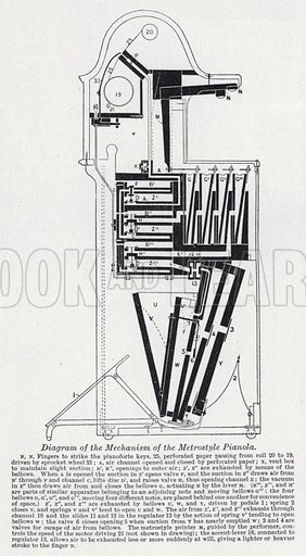 Diagram of the mechanism of the metrosyle pianola. Illustration for The Harmsworth Encylopaedia (c 1922).
