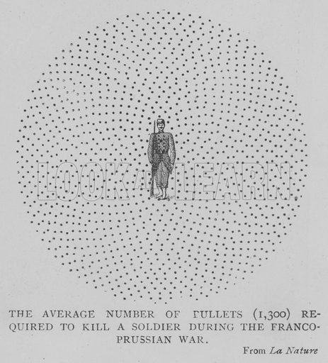 The Average Number of Bullets (1300) required to Kill a Soldier during the Franco-Prussian War. Illustration for The Picture Magazine, 1893.