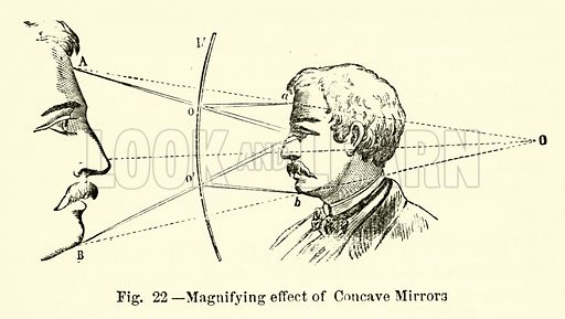 Magnifying effect of Concave Mirrors. Illustration for The Wonders of Optics by F Marion (Charles Scribner, 1872).