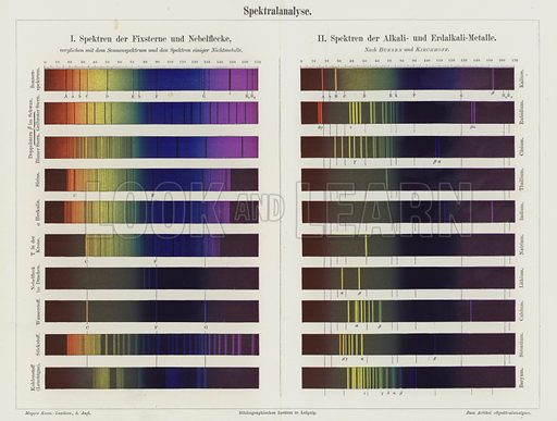 Spectral analysis: spectra of fixed stars and nebulae; spectra of alkaline and alkaline earth metals. Illustration from Meyer's Konversations-Lexicon, c1895.