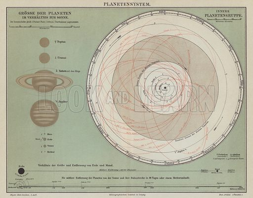The Solar System. Illustration from Meyer's Konversations-Lexicon, c1895.