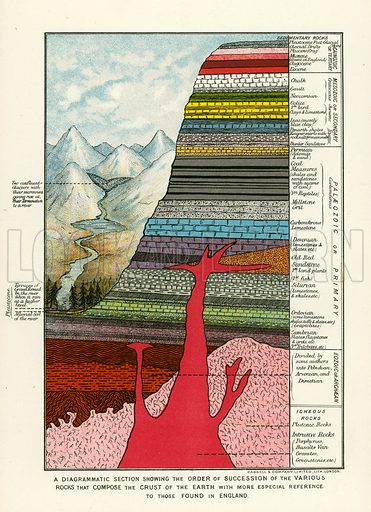 A diagrammatic section showing the order of succession of the various rocks that compose the crust of the earth with more especial reference to those found in England. Illustration fom The New Popular Educator (Cassell, c 1890).
