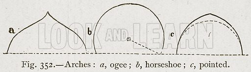 Arches: a, Ogee; b, Horseshoe; c, Pointed. Illustration for Historic Ornament by James Ward (Chapman and Hall, 1897).