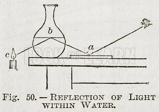 Reflection of Light within Water. Illustration for Cassell's Book of Sports and Pastimes (Cassell, c 1890).