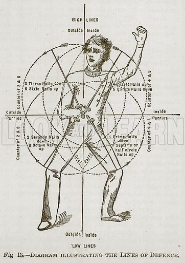Diagram Illustrating the Lines of Defence. Illustration for Cassell's Book of Sports and Pastimes (Cassell, c 1890).