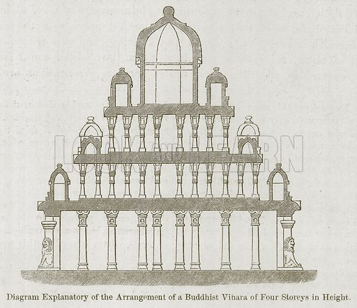 Diagram Explanatory of the Arrangement of a Buddhist Vihara of Four Storeys in Height. Illustration for History of Indian and Eastern Architecture by James Fergusson (John Murray, 1876).