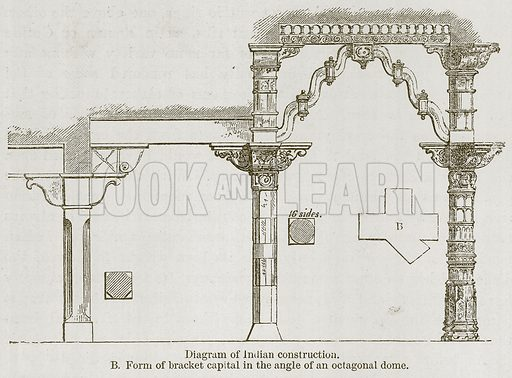 Diagram of Indian Construction. B Form of Bracket Capital in the Angle of an Octagonal Dome. Illustration for History of Indian and Eastern Architecture by James Fergusson (John Murray, 1876).
