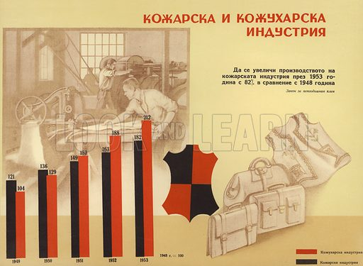 Bulgarian communist propaganda showing the increase in the prouction of leather (black) and fur (red) during the first five-year plan (1948-1953).