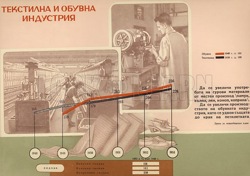 Bulgarian communist propaganda showing the increase in production of the textile (black) and footwear (red) industries during the first five-year plan (1948-1953).