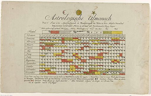 Astrological almanac for the year 1780. Origin: Northern Netherlands. Date: 1779 – 1780. Object ID: RP-P-OB-85.047.