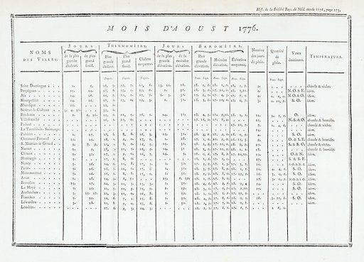 Weather table for the month of August, 1776, France. Weather table for the month of August, 1776, relating to several areas around France. Work ID: gw8zzbge.