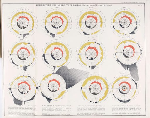 Report on the mortality of cholera in England. Charts showing the temperature and mortality of London for every week of 11 years (1840 – 1850). Work ID: xawqg48r.