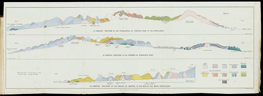 Sketch – section map of the cumbre or Uspallata pass. Sketch – section maps of the cumbre or Uspallata pass. Work ID: c7h8k7zh.