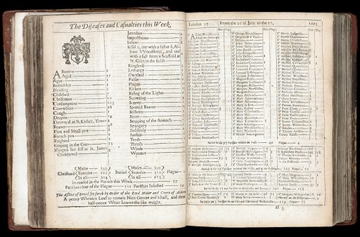London's dreadful visitation: or, a collection of all the Bills of Mortality for this present year: beginning the 20th of December 1664 and ending the 19th of December following: as also the general or whole years bill. Work ID: mzbj8ujr.