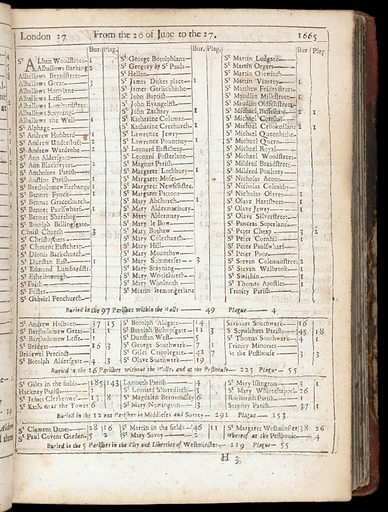 London's dreadful visitation: or, a collection of all the Bills of Mortality for this present year: beginning the 20th of December 1664 and ending the 19th of December following: as also the general or whole years bill. Work ID: xe74wrq5.