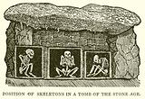 Position of Skeletons in a Tomb of the Stone Age