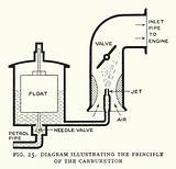 Diagram illustrating the principle of the carburettor