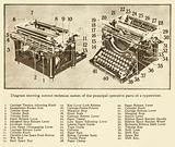 The inner workings of a typewriter