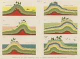 Formation of the layers of the Earth's crust from the Cretaceous Period to the Quaternary Period