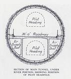Mersey Tunnel: Section of Main Tunnel, under River Portion, showing Position of Pilot Headings