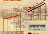 Bulgarian communist propaganda showing the growth in agricultural output during the first five-year plan (1948-1953)