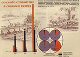 Bulgarian communist propaganda comparing privately owned farms (right) and the new state-owned and cooperative farms ( left), 1953