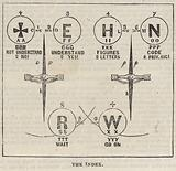 The Great Western Electric Telegraph: The index