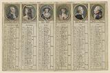 Almanac for the First Half of the Year 1792