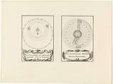 The planetary system according to Tycho Brahe and according to Ptolemy