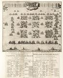 Formation of the fleet with which William III sailed to England, 1688