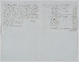 Appraisal of a plantation owned by Elisha King listing 43 enslaved persons
