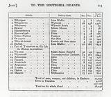Population table of inhabitants of island of Otaheite