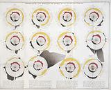 Temperature & mortality of London, 1840–50