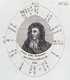 Astrological birth chart for, Duke of Hamilton