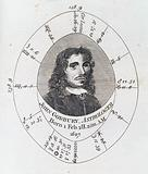 Astrological birth chart for John Godbury, Astrologer